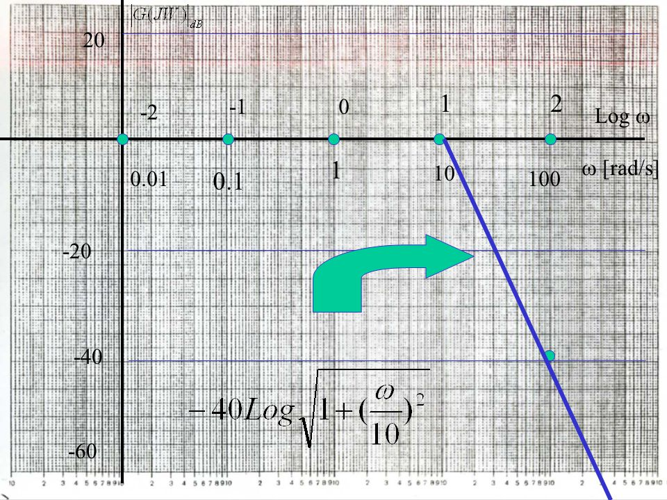 20 1 2 Log  -1 -2 1  [rad/s] 10 0.01 0.1 100 -20 -40 -60